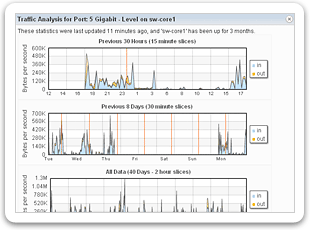 Spiceworks 3.5 Network Bandwidth Analyzer -- See Traffic In & Out of Your Network Routers